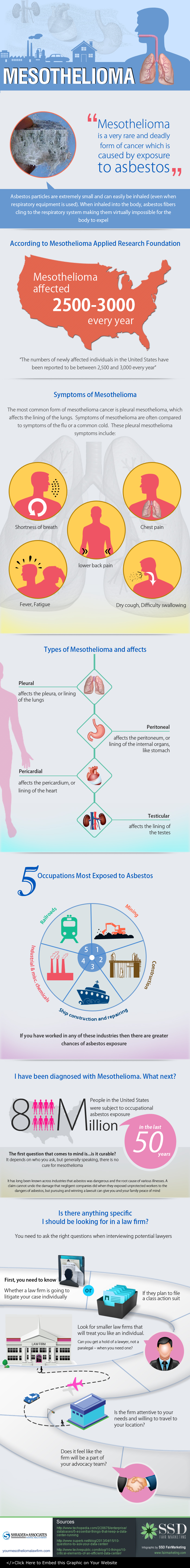 mesothelioma-stages-infographic